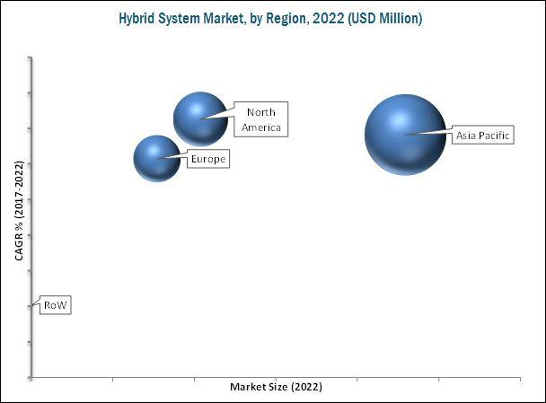 Hybrid System Market