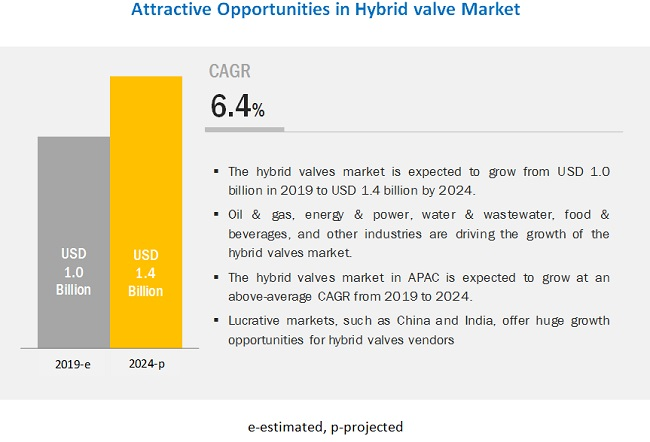 Hybrid Valve Market