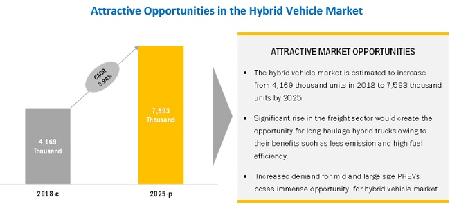 Hybrid Vehicle Market