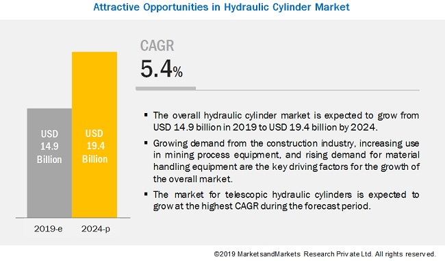 Hydraulic Cylinder Market