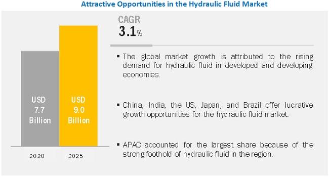 Hydraulic Fluid Market