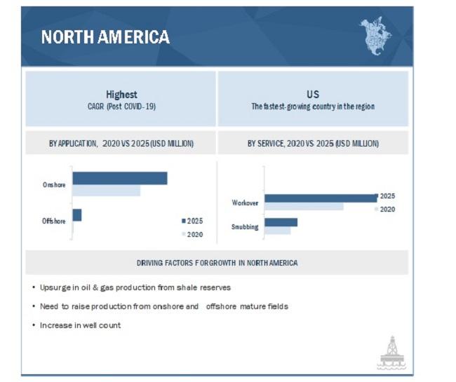Hydraulic Workover Unit Market By Region