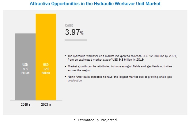 Hydraulic Workover Unit Market by Application, Service, Capacity