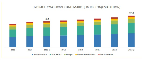 Hydraulic Workover Units Market