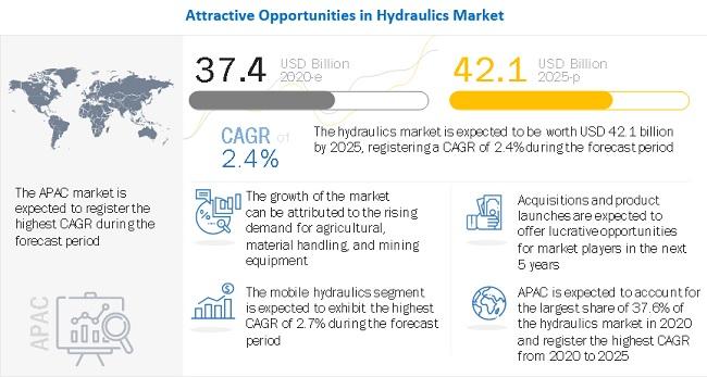 Hydraulics Market