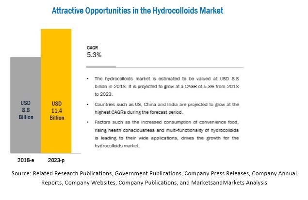 Hydrocolloids Market
