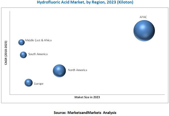 Hydrofluoric Acid Market : Global forecast to 2023 by Grade