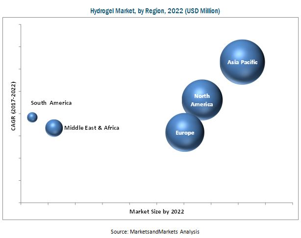 Hydrogel Market