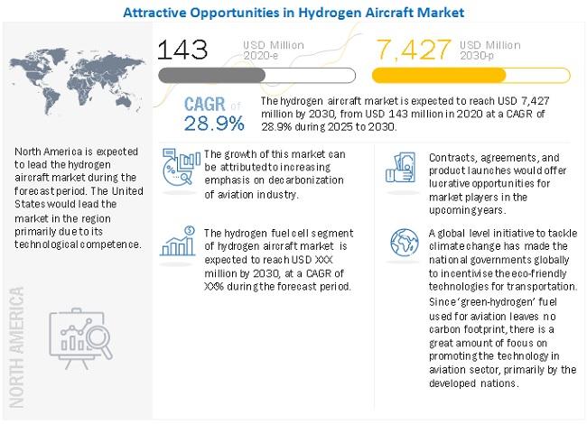 Hydrogen Aircraft Market