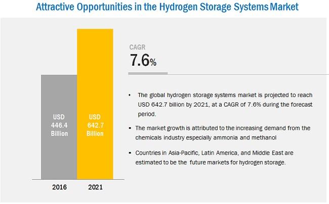 Hydrogen Storage Market