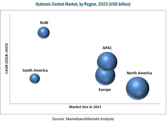 Hydronic Control Market