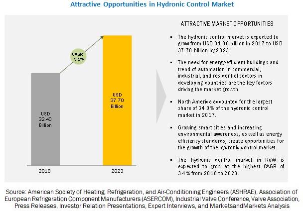 Hydronic Control Market