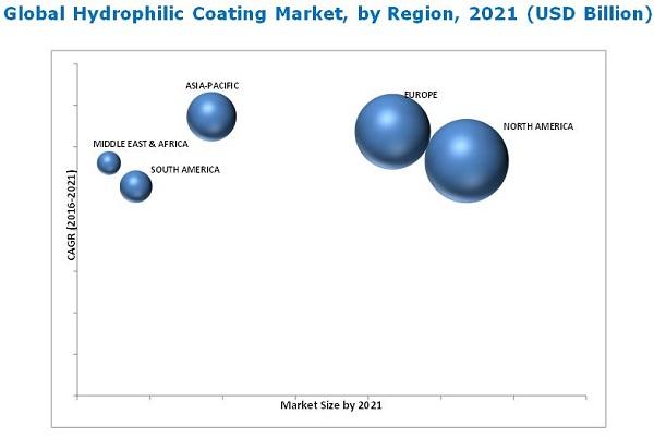 Hydrophilic Coating Market