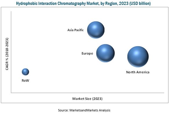 Hydrophobic Interaction Chromatography Market
