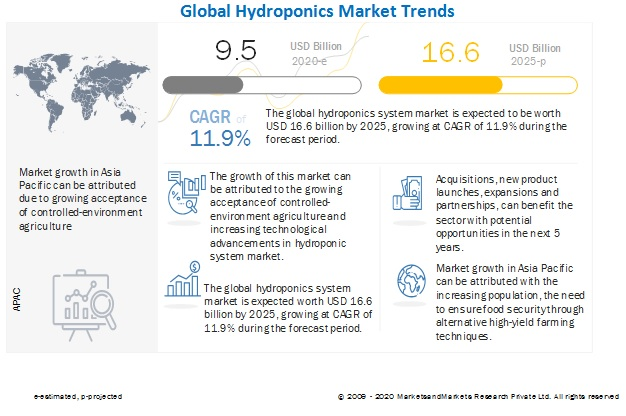 Hydroponics Market Growth Trends And Forecasts 2020 2025 Covid 19 Impact On Hydroponics Market Marketsandmarkets