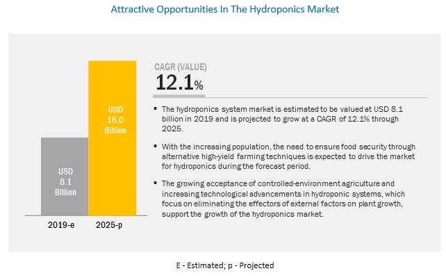 Hydroponics Market - Growth, Trends and Forecasts (2019 - 2025)