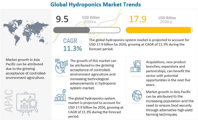 Hydroponics Market
