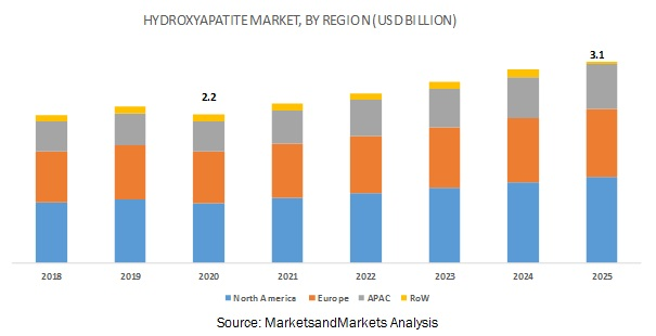 Hydroxyapatite Market by Region