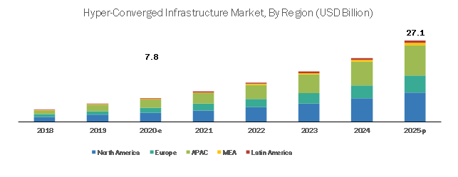 Hyper-Converged Infrastructure Market by Region