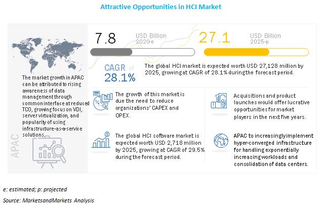 Hyper-Converged Infrastructure Market