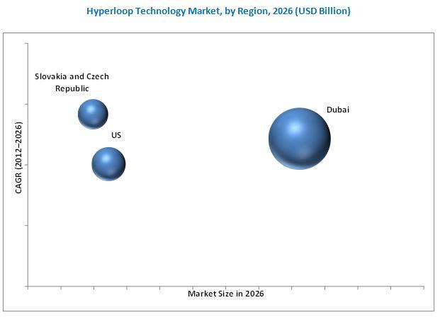 Hyperloop Technology Market