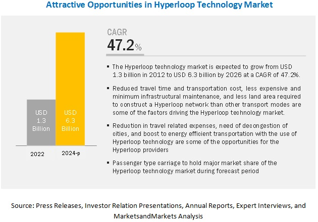 Hyperloop Technology Market