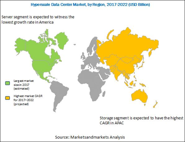 Hyperscale Data Center Market Research Study, Analysis