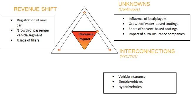 Auto Refinish Coatings Market