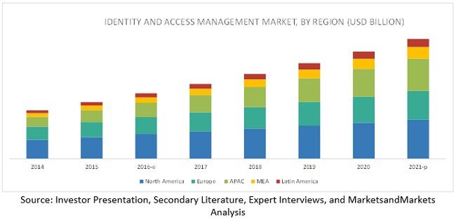 Identity & Access Management Market