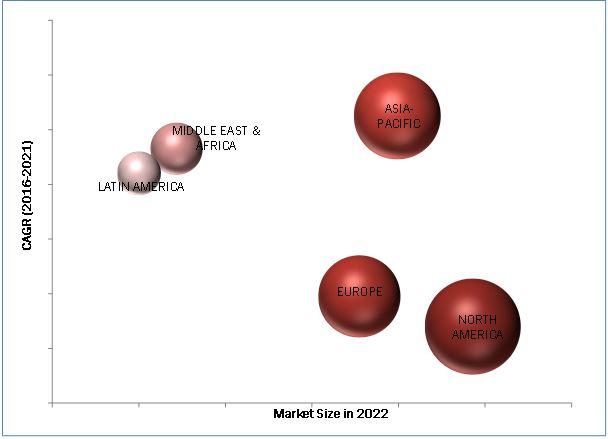 Identity Management Market
