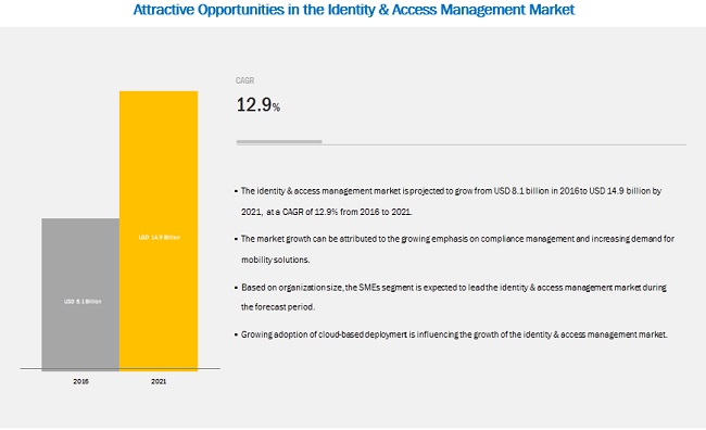 Identity and access management solutions vendors