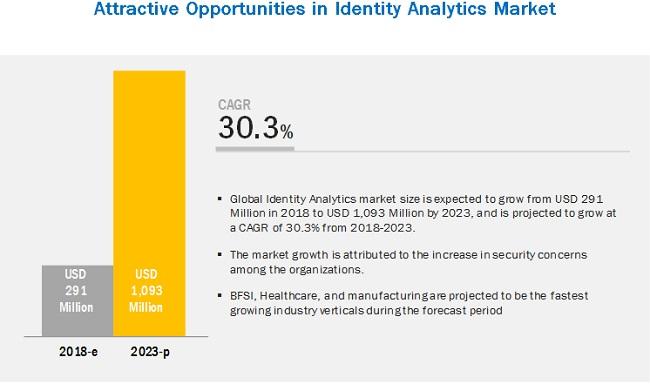 Identity Analytics Market Revenues Prophesy 2023, CAGR:30 3