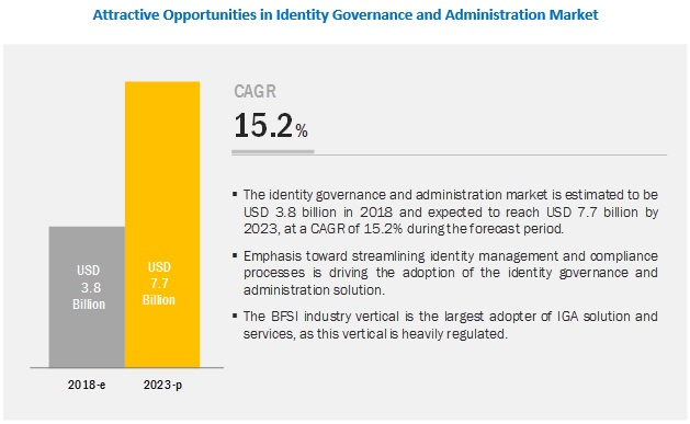 Identity Governance and Administration Market