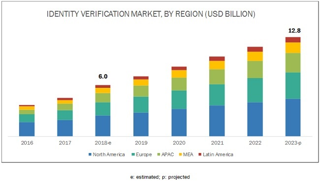 Identity Verification Market