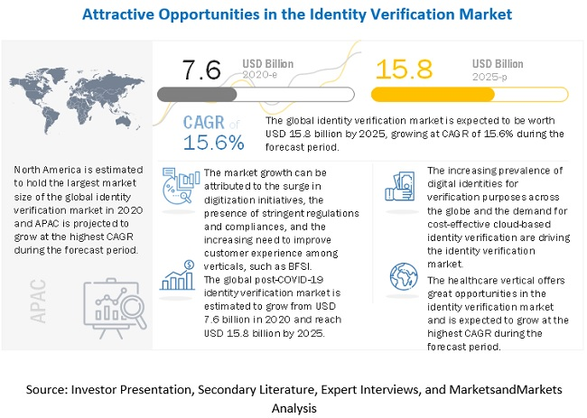ID Verification Market Size and Growth