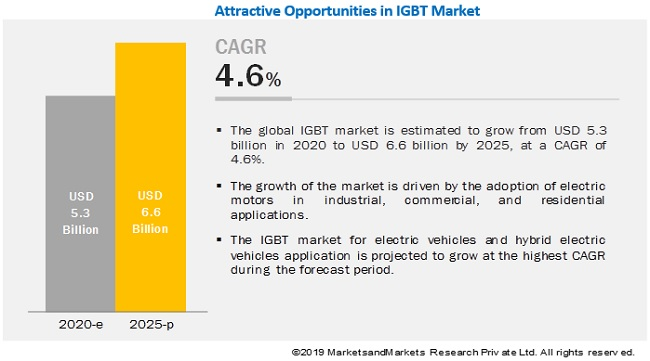 IGBT & Thyristor Market