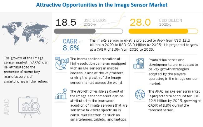 Image Sensors Market