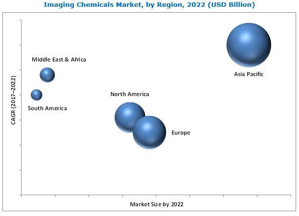 Imaging Chemicals Market