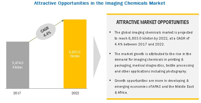 Imaging Chemicals Market