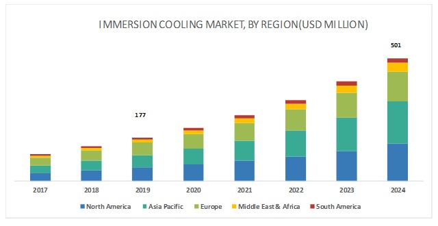 Immersion Cooling Market