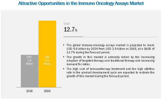 Immuno Oncology Assays Market