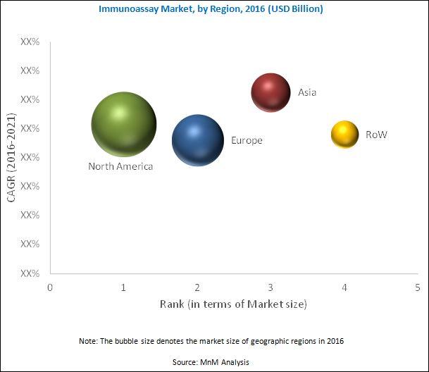 Immunoassay Market