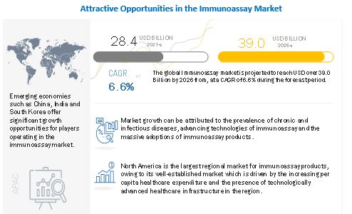Breakdown of primary participants : Immunoassay Market