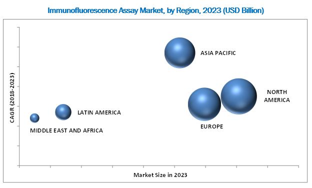 Immunofluorescence Assay Market