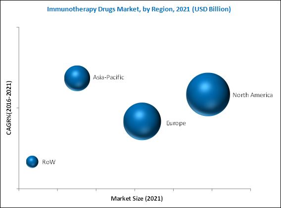 Immunotherapy Drugs Market, by Region