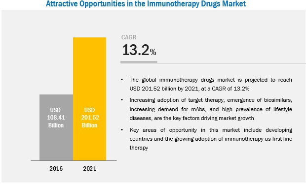 Immunotherapy Drugs Market - Attractive Opportunities by 2022