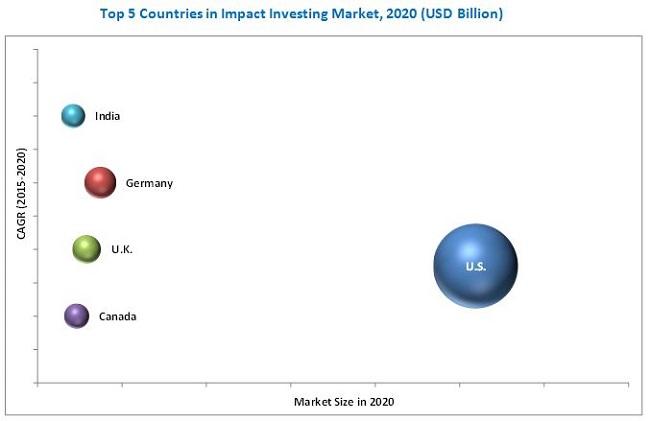 Impact Investing Market
