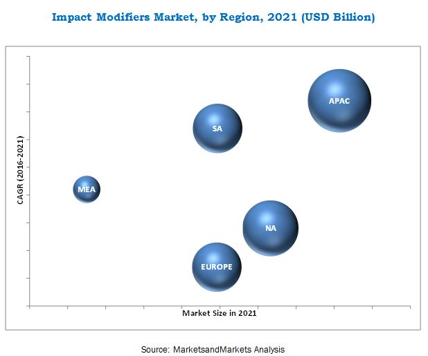 Impact Modifiers Market