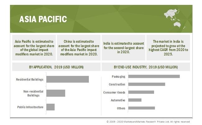 Impact Modifiers Market By Region