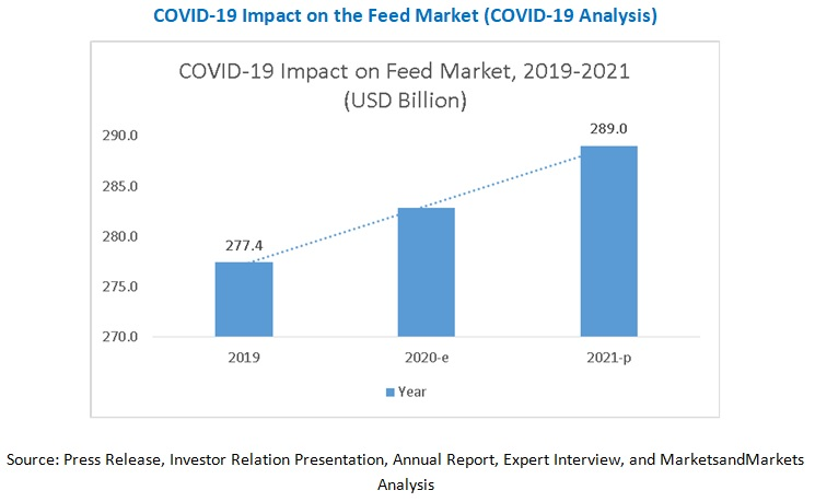 COVID-19 Impact on the Feed Market